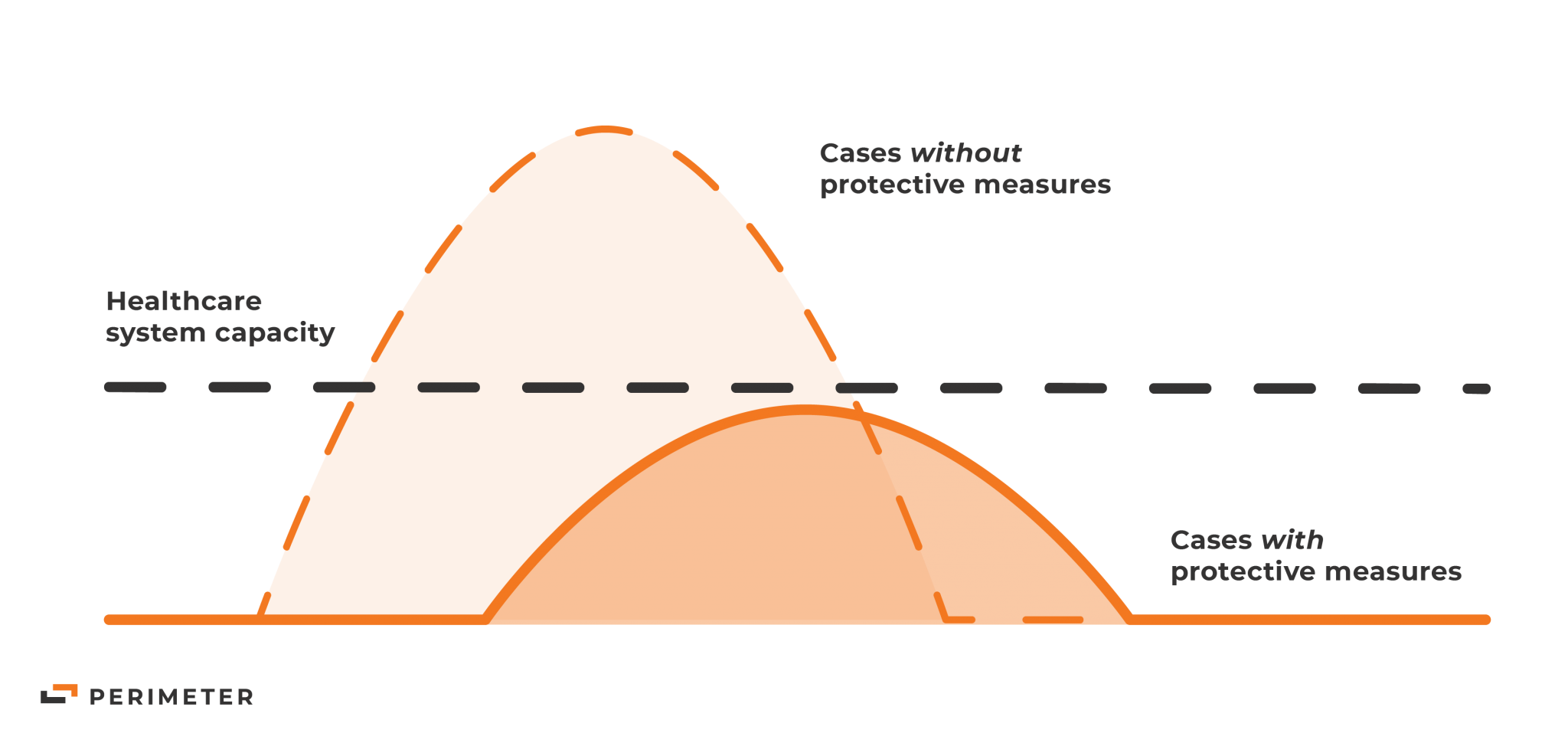 This visualization of flattening the curve shows the benefit of social distancing. The left-most peak shows the volume of cases without engaging protective measures against COVID-19. The right-most peak shows the volume of cases with those protective measures in place. The center line indicates the total healthcare system capacity.